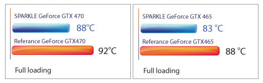 SPARKLE GeForce GTX 470 and SPARKLE GeForce GTX 465