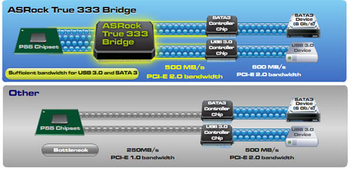 ASRock PCI-E bridge solution