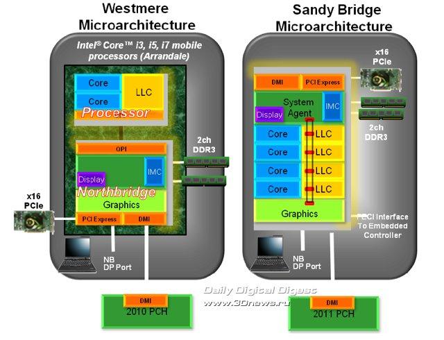 graphics01 - Intel в поиске опытного проектировщика CPU