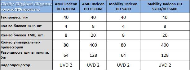 Ati mobility radeon hd 5000 series характеристики