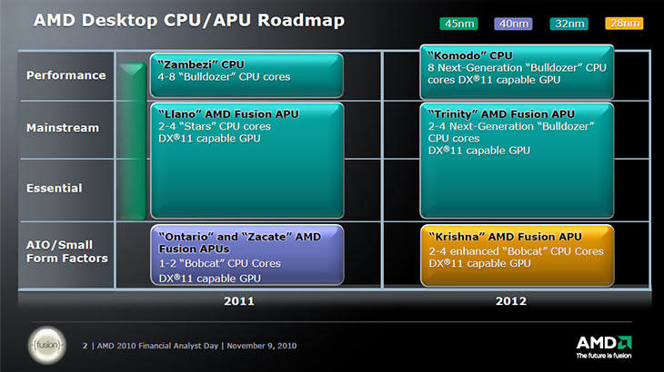 AMD Desktop CPU/APU Roadmap