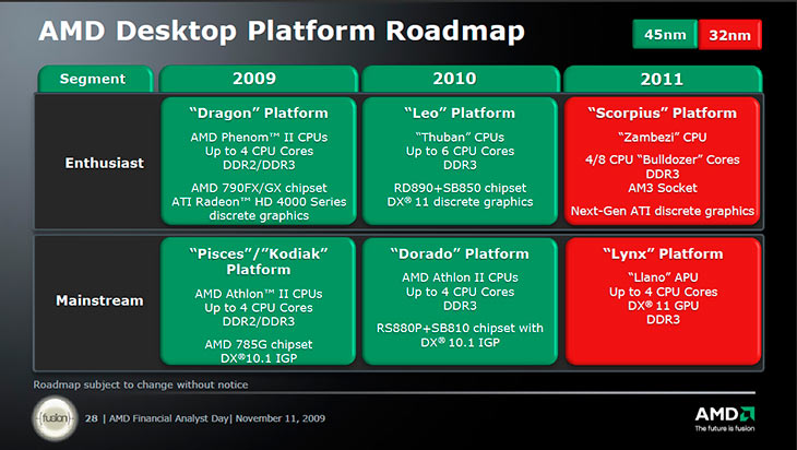 AMD Desktop Platform Roadmap
