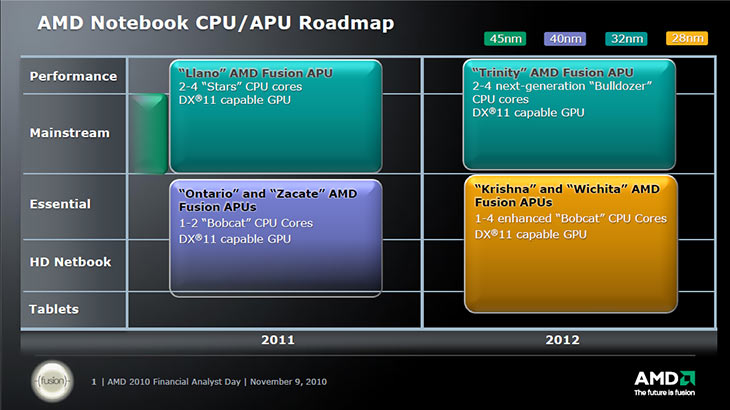 AMD Notebook CPU/APU Roadmap