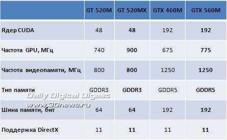 Драйвера Nvidia 520Mx