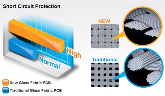 Glass Fabric PCB Technology