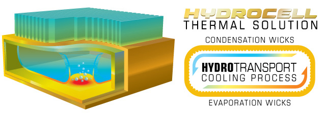 XFX HydroCell Thermal Solution