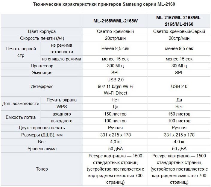 Купить принтер лазерный samsung ml-2160 в интернет магазине dns.