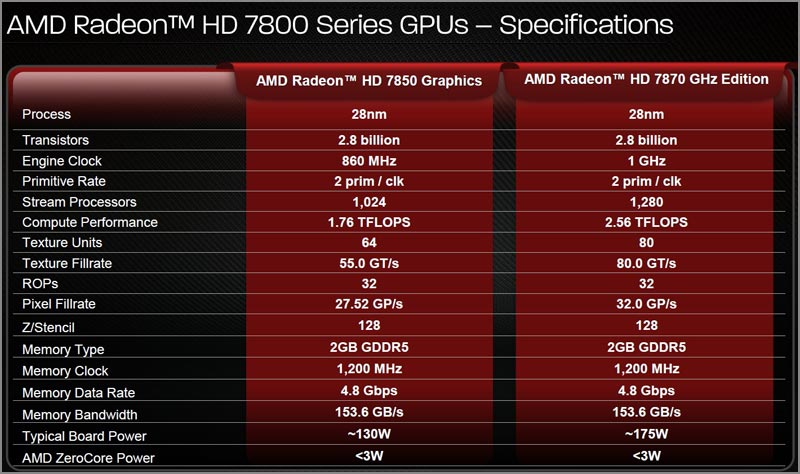 AMD RADEON HD 7800M SERIES GRAPHICS DRIVER DOWNLOAD (2019)