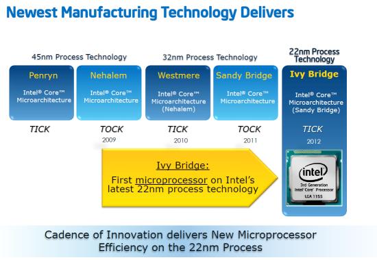 Обзор и тестирование набора логики Intel Z77 Express