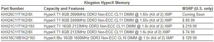 Kingston Specs & Prices