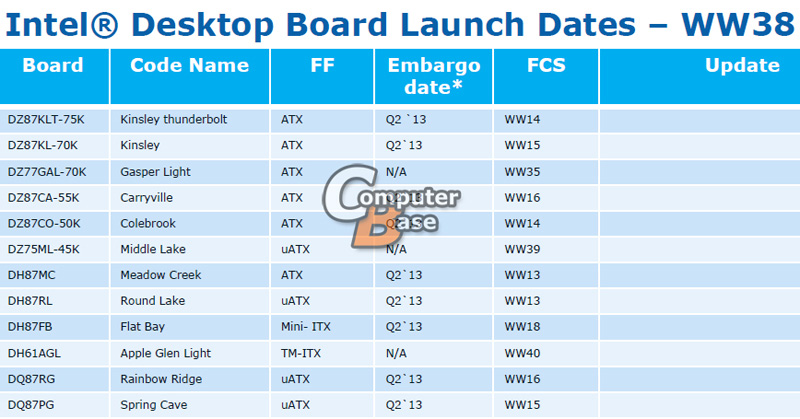 Intel Upcoming Motherboards