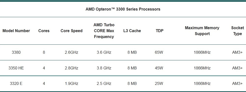 AMD Opteron 3300 Series Processors