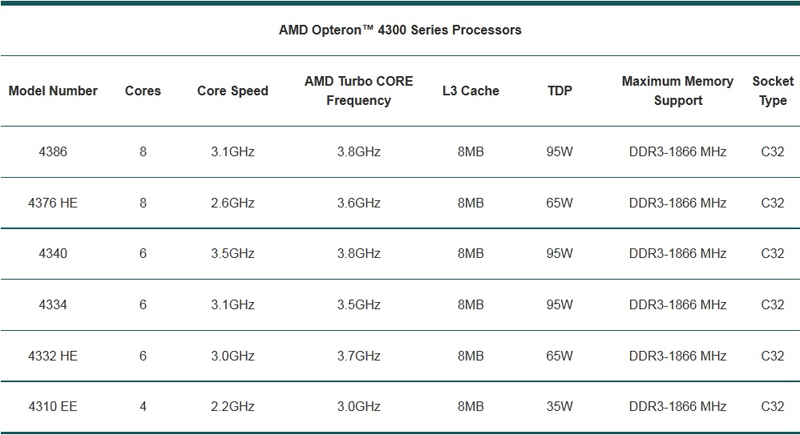 AMD Opteron 4300 Series Processors