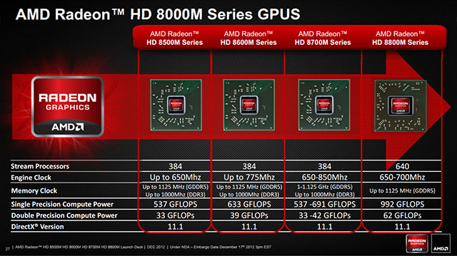 AMD RADEON HD 7600M GRAPHICS DRIVERS FOR PC