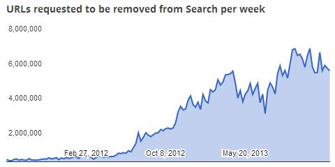 Число запросов на удалению URL из поисковой выдачи стремительно растёт (Данные: Google Transparency Report)