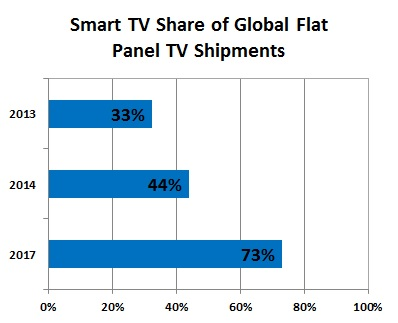 flat panel television and global economy The samsung frame tv is a flatscreen that seamlessly doubles as fine art.