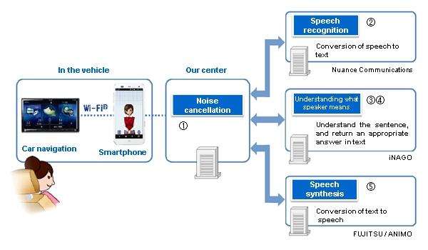 Создан прототип автомобильного навигатора с распознаванием речи и привязкой к смартфону