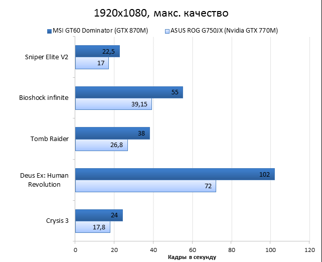 MSI GT60 2PC Dominator vs ASUS ROG G750JX performance test: games, 1920x1080, maximum quality