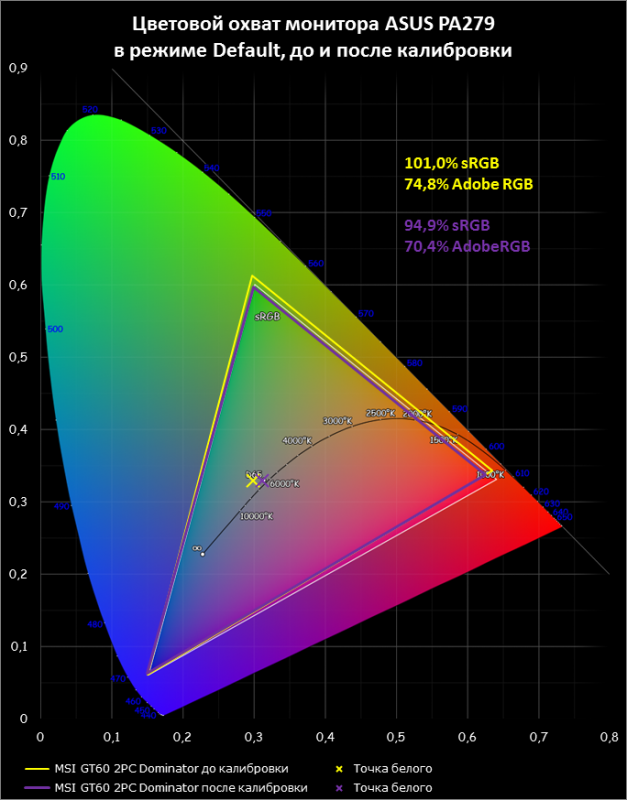 MSI GT60 2PC Dominator display test: color gamut