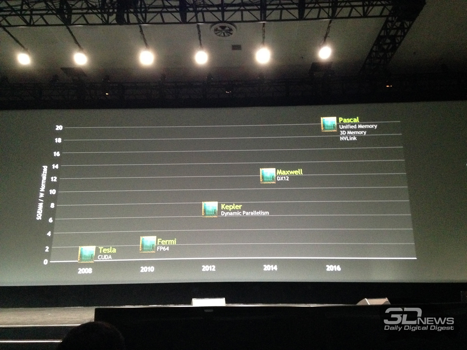 Репортаж с NVIDIA GPU Technology Conference / Аналитика