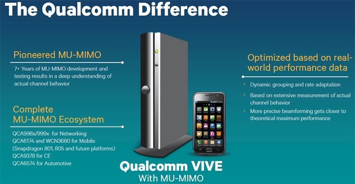 Решения Qualcomm 802 11ac MU-MIMO ускорят работу сетей Wi-Fi