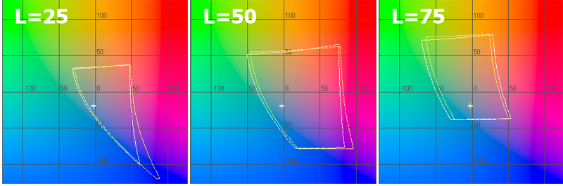 Sony VAIO Fit 15A multi-flip display test: color gamut in Lab color space, L=25, 50 и 75
