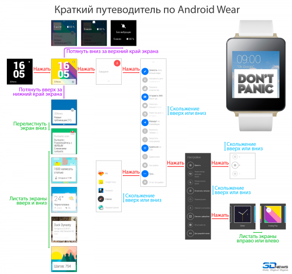 A brief guide to Android Wear