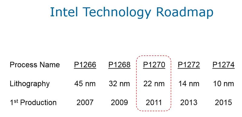 В 2011 году Intel была ощутимо оптимистичнее