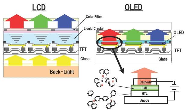 Превосходства технологии OLED по сравнению с LCD