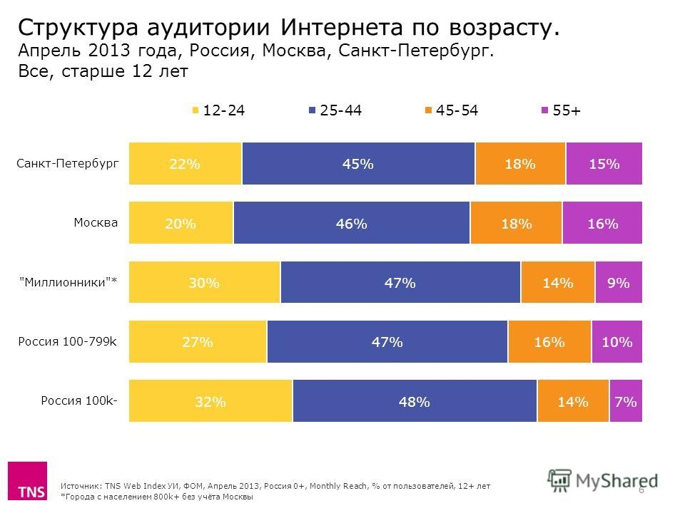 www.myshared.ru