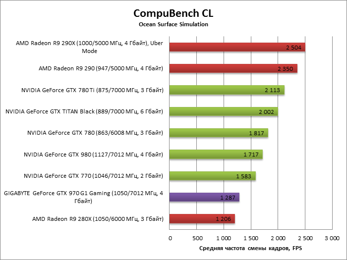 Обзор NVIDIA GeForce GTX 970 (на примере GIGABYTE... продаже видеокарт