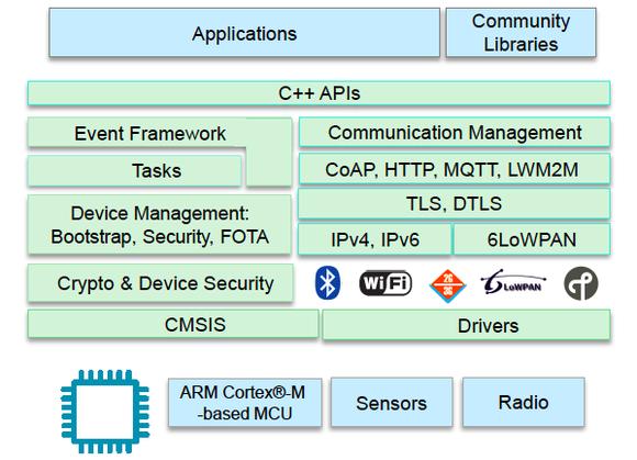 Возможности ARM mbed OS