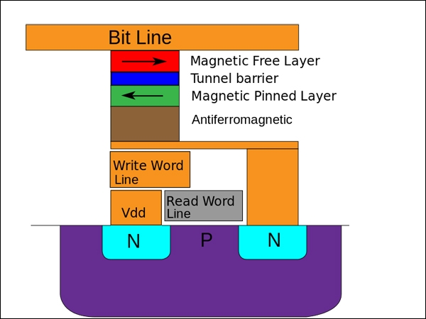 Упрощенная структура ячейки MRAM памяти / Википедия