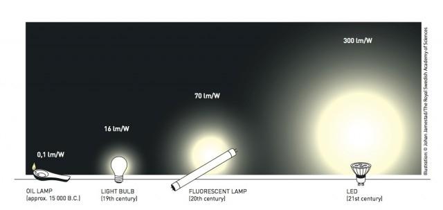 От масляной лампы к светодиоду