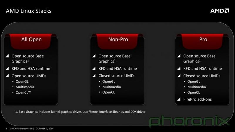 Унифицированная графическая платформа Linux глазами AMD