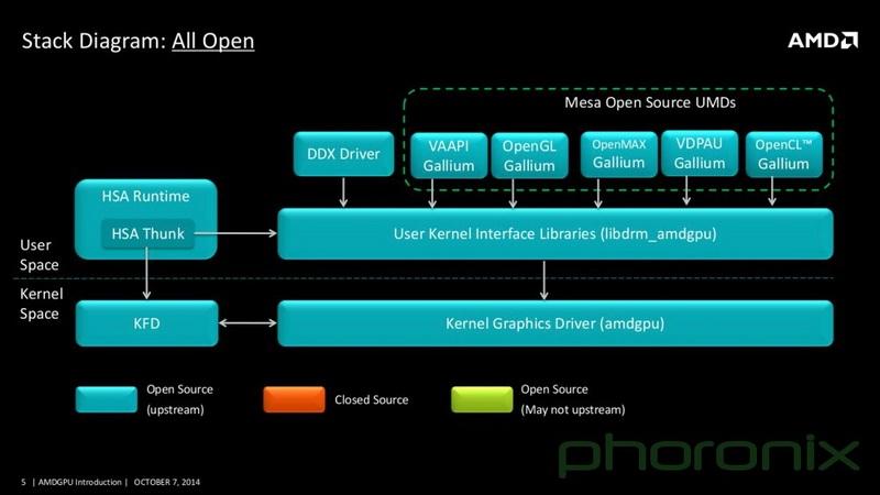 Полностью открытый вариант на базе модуля AMDGPU