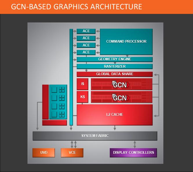 Модули GCN, по мнению маркетологов, могут считаться наравне с ядрами x86