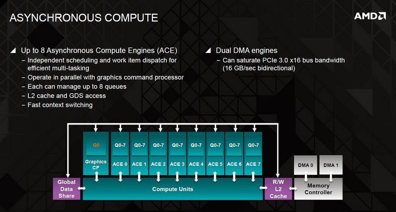 Как это реализовано в графических процессорах AMD