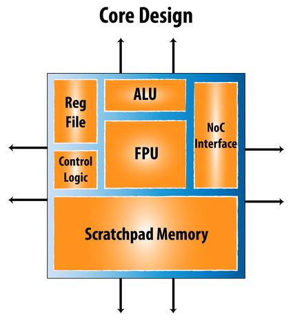 Одно вычислительное ядро процессора Neo