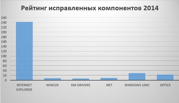 Количество уточненных уязвимостей в продуктах Майкрософт. Справа налево: интернет-браузер Mozilla firefox, драйвер win32k.sys, всеобщие драйверы режима ядра Виндоус, ПО .NET Framework, пользовательские детали Виндоус, продукт Офис