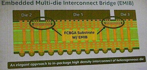 Обертка вида EMIB (пример простой упаковки нескольких кристаллов в версии Intel)