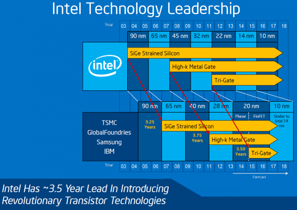 """intel s rebates and other ways it helped customers Case study intel's """"rebates"""" and other ways it """"helped"""" customers in your judgment is intel a """"monopoly"""" did intel use monopoly-like power."""