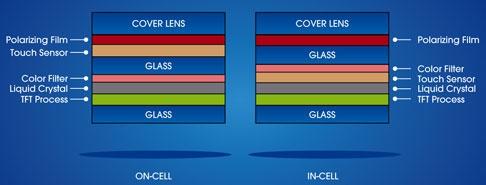 Конструктивные отличия сенсорных дисплеев On-Cell и In-Cell