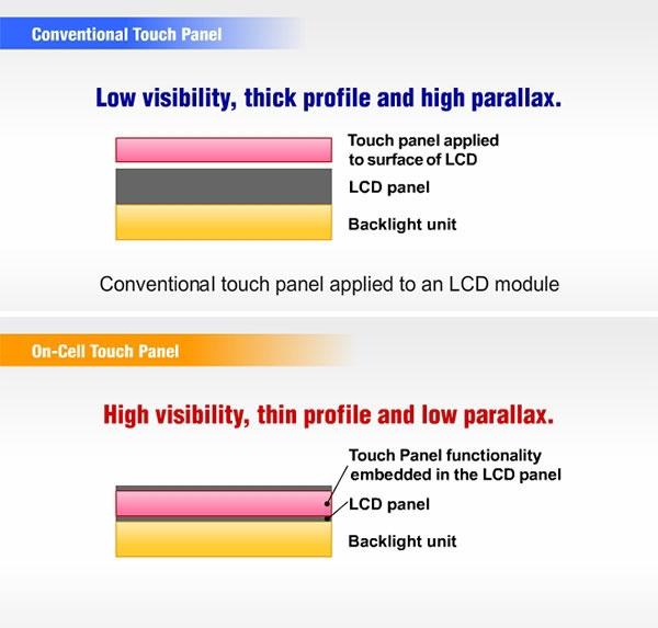 Разница между накладной сенсорной панелью и встроенным сенсором On-Cell