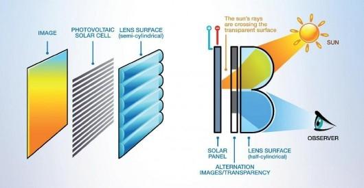 Принцип совмещения солнечной панели и дисплея. Одно другому не мешает. Почти...