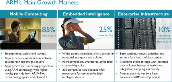 ARM, возможности для повышения: мобильные телефоны, имеющие устройства, компьютеры