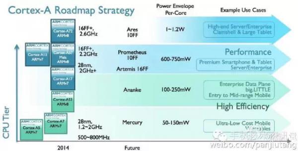 Многообещающий план ARM на обозримые годы