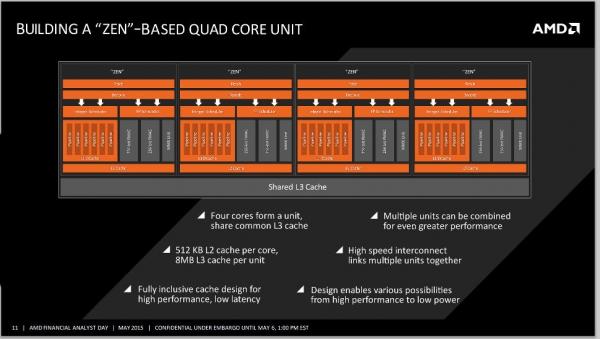 Четырёхъядерный блок AMD Zen. Фотоснимок с портала Planet3DNow