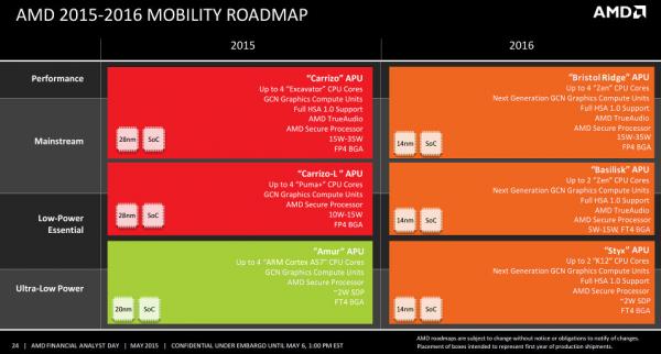 Многообещающий план AMD в сфере микропроцессоров для мобильных ПК на 2016 год