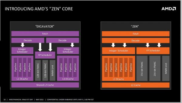 Ядро AMD Zen: 6 целочисленных блоков и 2 256-битных блока FPU